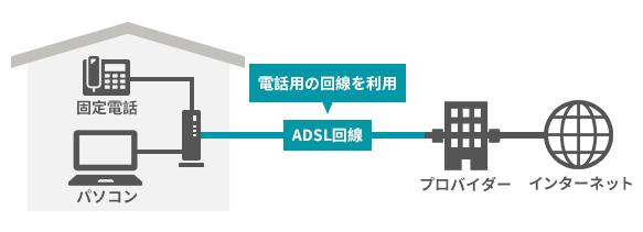あまりネット利用しない人にぴったりなADSL回線