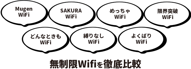 無制限Wifiを徹底比較