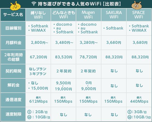 レンタルWifi比較表