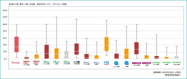MMD研究所「格安SIM通信速度調査」2020年2月調べ