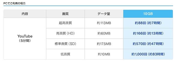 UQ WiMAXの速度制限についての記述