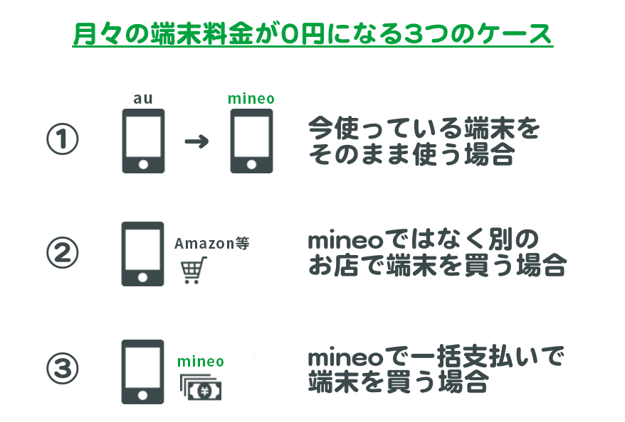 mineo「月々の端末代が0円になる3つのケース」