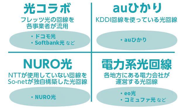 光コラボ・auひかり・NURO光・電力系光回線
