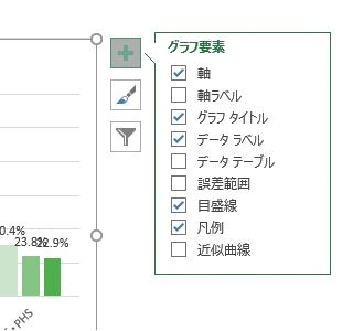 「+」をクリックしてグラフ要素を開いた図