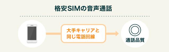 格安SIMの通話品質
