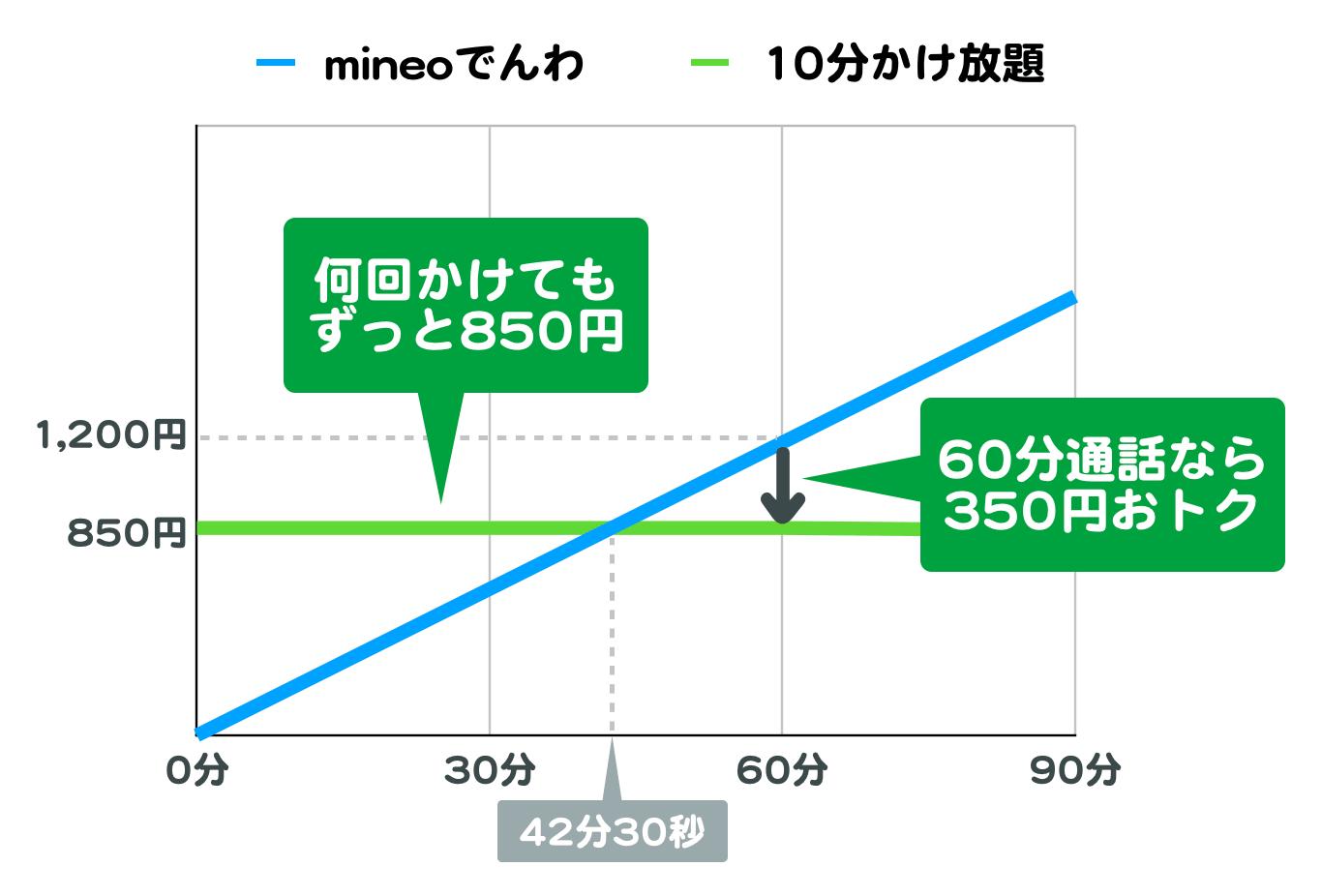 mineoでんわの「10分かけ放題」の料金グラフ。何分かけてもずっと850円。60分かけると350円おトク。