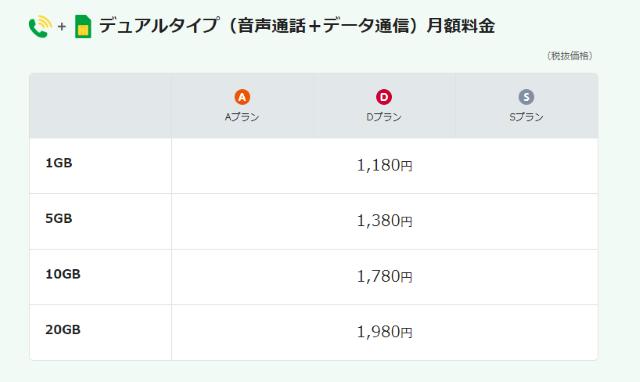 mineoのdualタイプの料金表
