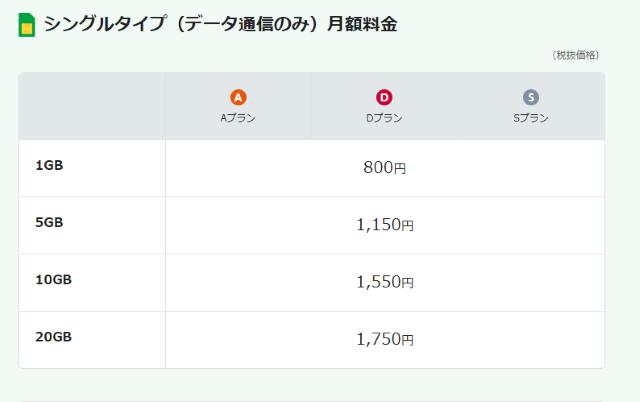 mineoのシングルタイプの料金表