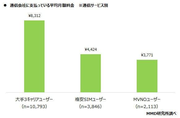MMD調べ通信会社に支払っている平均月額料金