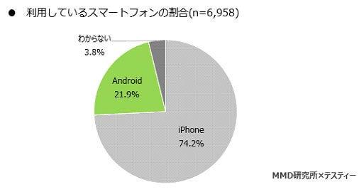 中高生のiPhone使用率(MMD研究所調べ)