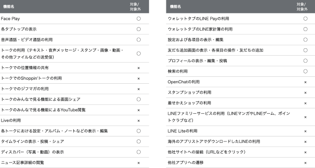 LINEギガフリーの対象サービスと非対称サービスの一覧