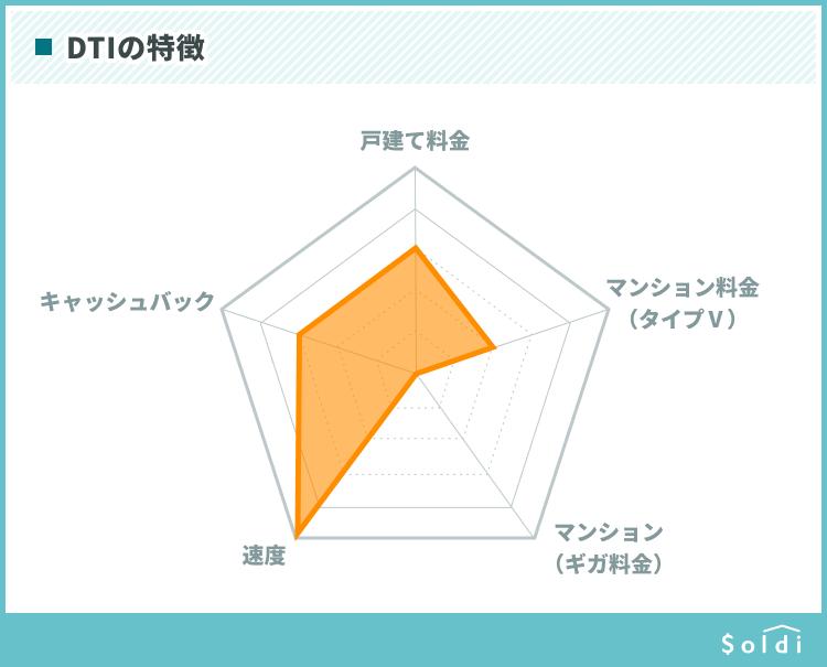 auひかり(商材名)の特徴