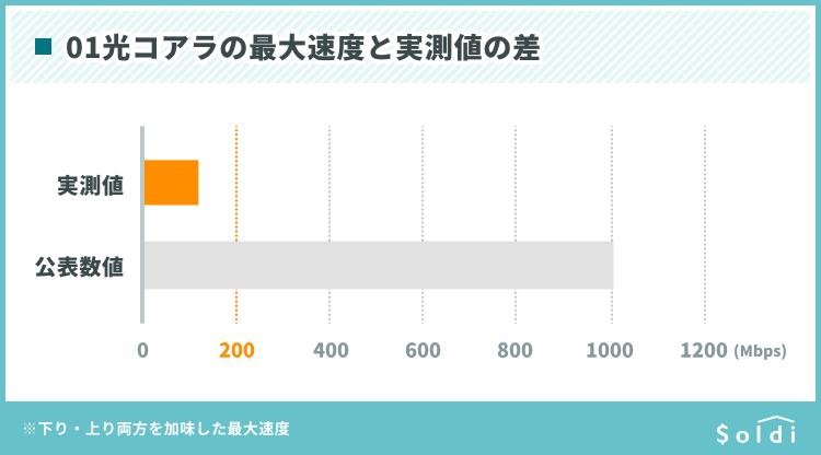 光コアラの最大速度と実測値の差