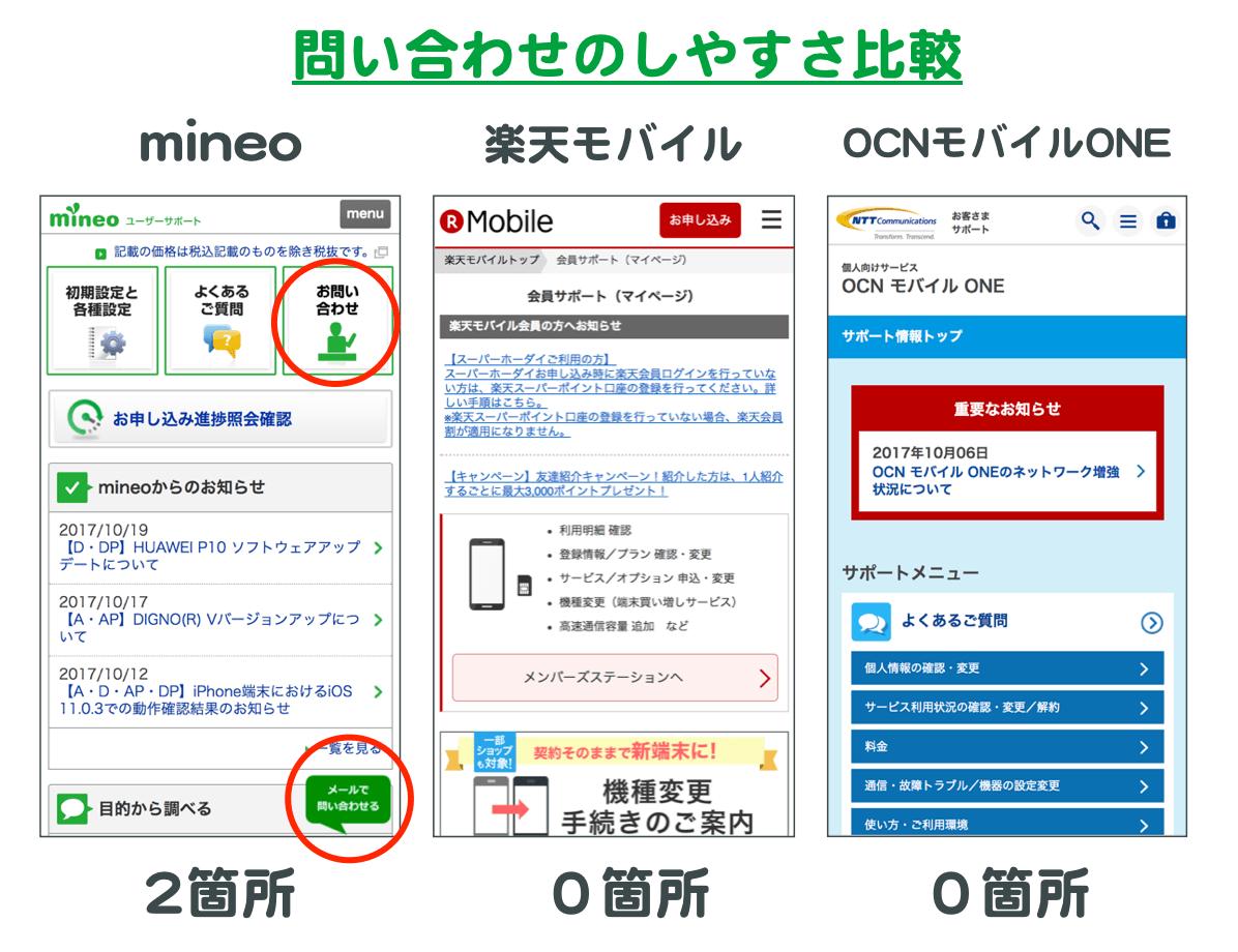 格安SIM3社の、問い合わせのしやすさ比較。mineo、楽天モバイル、OCNモバイルONEそれぞれのサポートページを見ると「問い合わせ」のリンクがmineoだけ2箇所ある。楽天モバイルとOCNモバイルONEは0箇所。