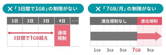 SoftBank Airの特徴:2つの「無制限」を説明するイラスト。1つ目は「3日間で10GB以上使うと低速になる」のような制限がないこと。2つ目は、月間の総データ利用量に「7GBを超えると低速になる」のような制限がないこと。