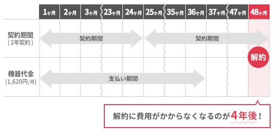 SoftBank Airのデメリットを説明するイラスト。契約期間は2年なのに対して、機器の分割は3年であるため、機器の分割代金を支払い終えても更新した契約期間が残り1年あるために、結果的には解約に4年がかかってしまうことになる。