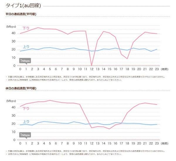 イオンモバイル 参考速度の計測結果 タイプ1(au回線)