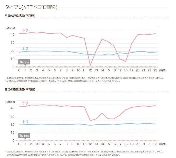 イオンモバイル 参考速度の計測結果 タイプ1(ドコモ回線)