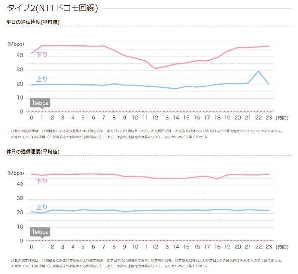 イオンモバイル 参考速度の計測結果 タイプ2(ドコモ回線)
