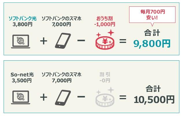 ソフトバンク光+ソフトバンクのスマホの組み合わせと、So-net光とソフトバンクのスマホの組み合わせとで、月額料金の比較イメージ