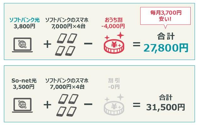 ソフトバンク光とソフトバンクのスマホ4台をおうち割で契約した場合、月額25,800円。ソネット光とソフトバンクのスマホ4台で契約した場合、月額31,500円。毎月5,700円もの差が出ることになる。