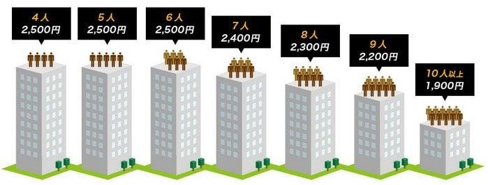 NURO光forマンション 人数と料金