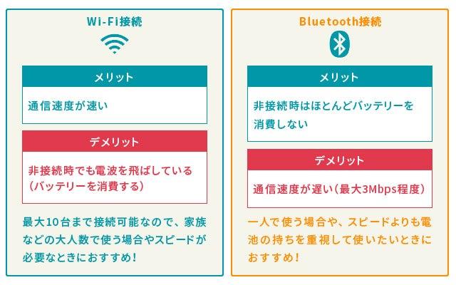 Wi-Fi接続とBluetooth接続のメリット・デメリットの比較。Wi-Fi接続の場合、通信速度が速い代わりにバッテリーの消費が大きい。そのため、通信速度を重視する場合に向いている接続方法。Bluetooth接続はバッテリー消費が少ない代わりに通信速度が遅くなってしまうデメリットがある。そのため、Bluetoothは電池持ちを重視する場合にむいている通信方法と言える。