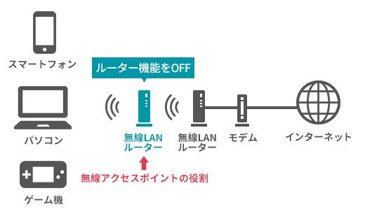 無線LANルーターはルーター機能をオフにすることができます。これにより、アクセスポイントとしての役割だけを利用することも可能になります。