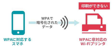 セキュリティの暗号化方式が新しいスマホの場合、画像を印刷するためにWi-Fi接続をする先のプリンタも同じ暗号化方式に対応していなければ印刷することができない、という問題が起こる。