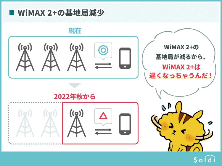 2022年秋からWiMAXの基地局が減少しWiMAX2+の速度は遅くなる