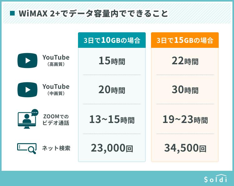 WiMAX2+のデータ容量内(3日で10GB・3日で15GB)でできること比較