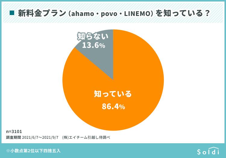 新料金プラン(AHAMO・POVO・LINEMO)を知っている?