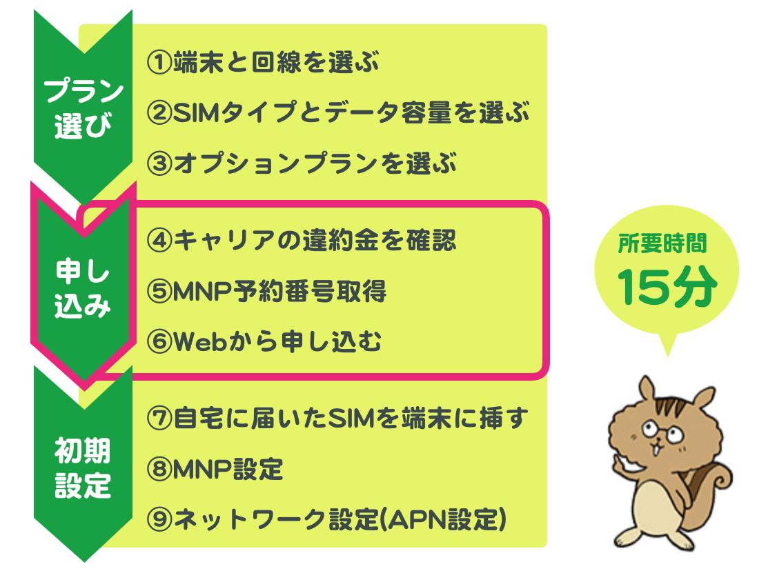 mineoへの乗り換え手順のイラスト。ステップ2は申込み。所要時間は15分。