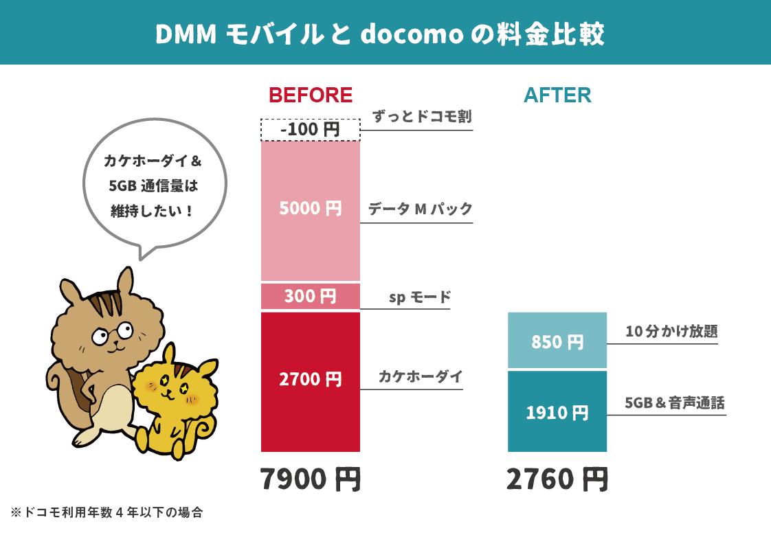 DMMモバイルとdocomoの料金比較