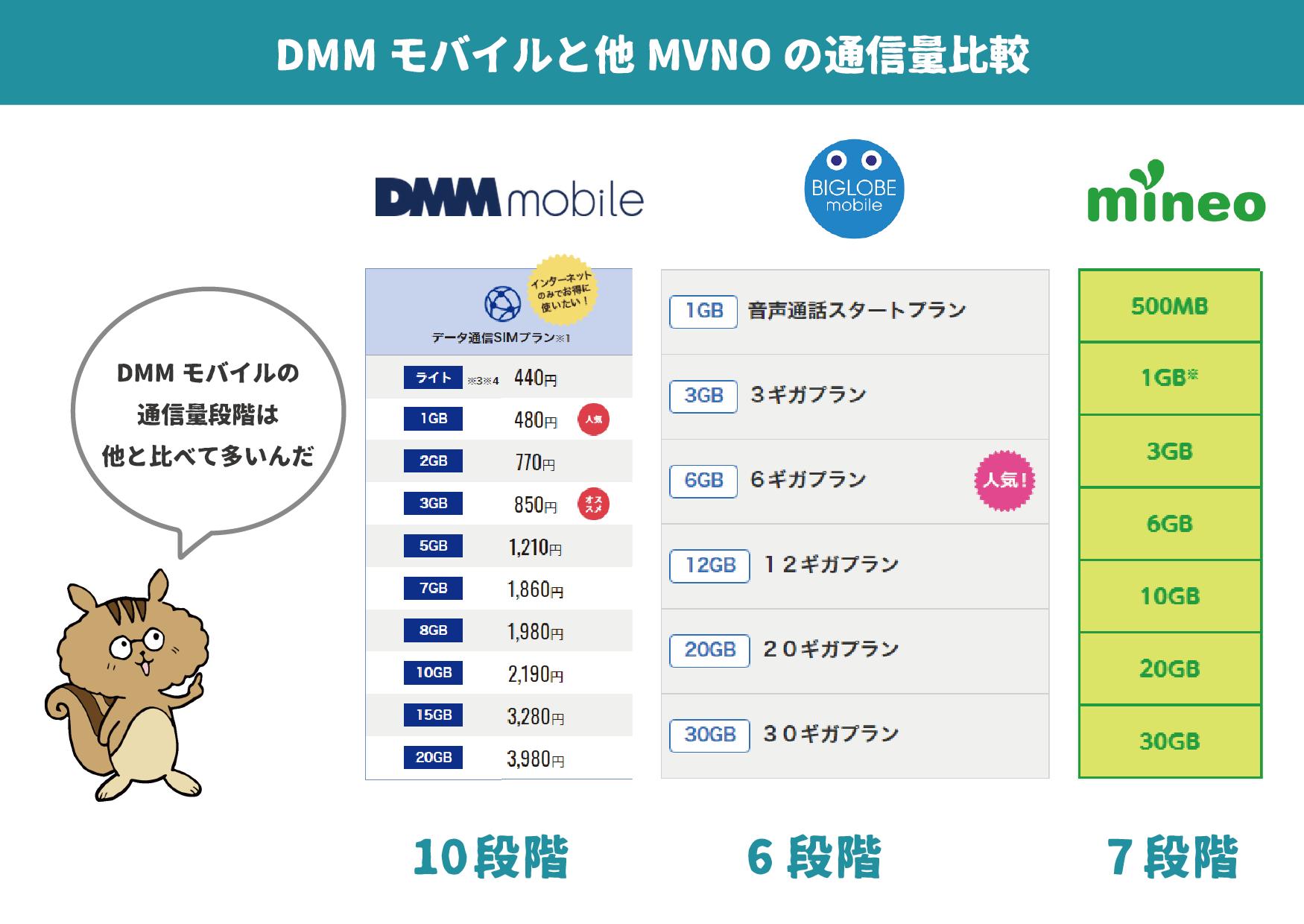 DMMモバイルと他MVNOの料金比較