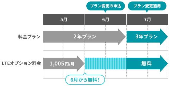 「2年プラン」から「3年プラン」への契約変更をする際に「LTEオプション」の無料期間がいつからなのかを可視化する図