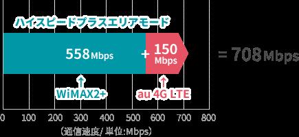 「ハイスピードプラスエリアモード」で708Mbpsもの速度が出る仕組みを表すイラスト。