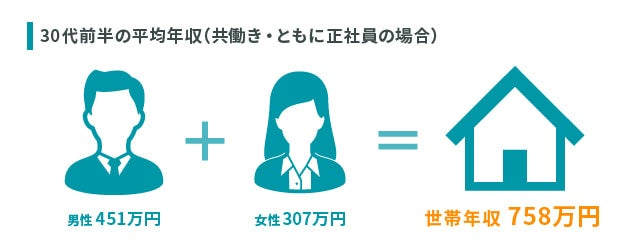 国税庁によると、30代前半の平均収入は男性が451万円、女性が307万円となっている。ここから平均的な世帯収入は758万円と考えられる。
