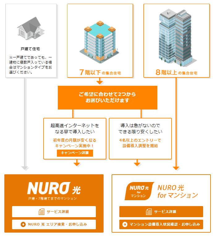 NURO光のマンション向けのふたつのプランについての解説
