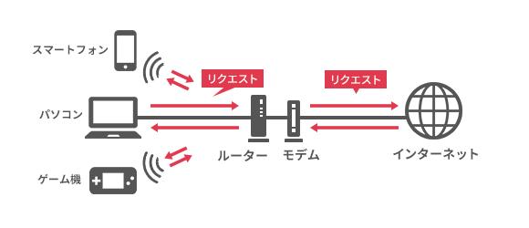 無線接続可能なルーターもある