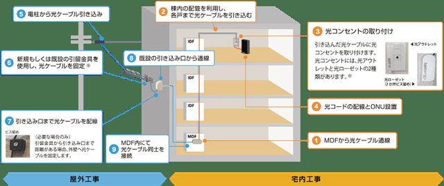 NURO光の開通工事