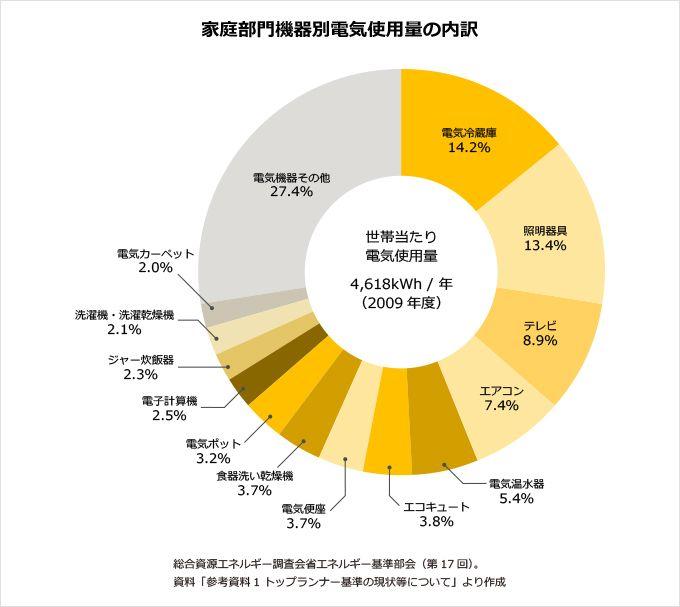 家庭部門機器別電気使用量の内訳の円グラフ