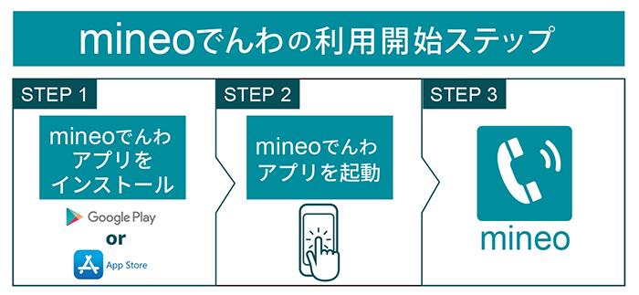 mineo 電話