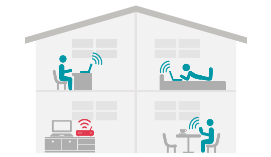 家でルーターを使う場合のイメージ図。離れた部屋ではルーターの電波が届きづらいことがある。