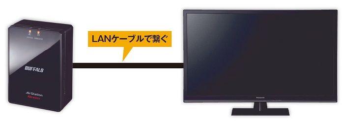テレビとイーサネットコンバータをLANケーブルで接続する