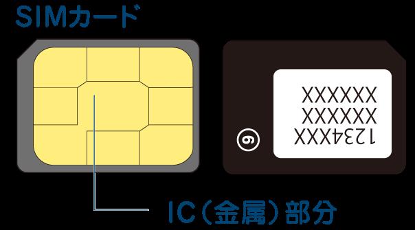 mineoユーザーサポート「SIMカートの取り付け」