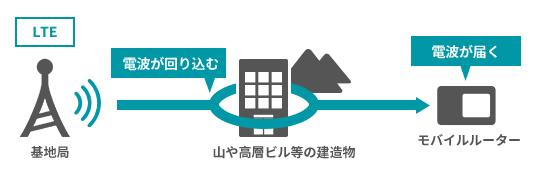 LTEの電波特性イメージ