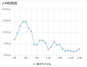 2015年9月頃の楽天モバイルの実効速度データをまとめたグラフ