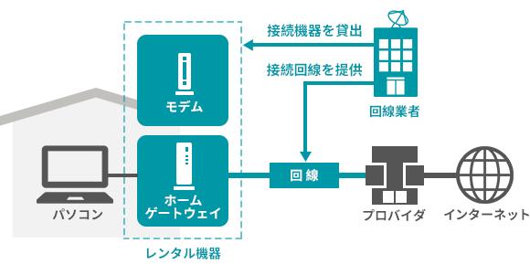 回線業者の役割を図解