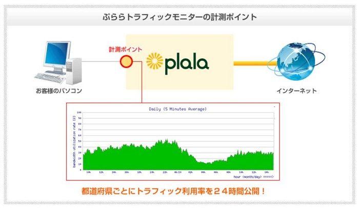 ぷららでは、インターネット回線利用率を24時間365日公開しています。